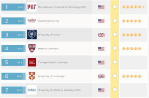 QS World Ranking 2016 Computer Science
